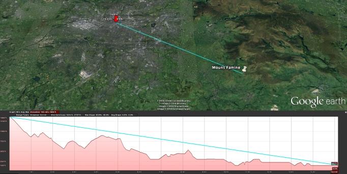 Elevation Profile Demonstration